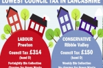Lowest Council Tax in Lancashire